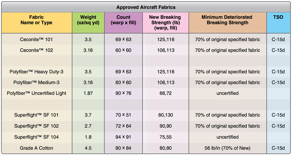 Approved Aircraft Fabrics Chart